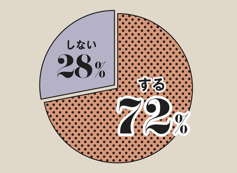 買い物事情アンケート結果グラフ