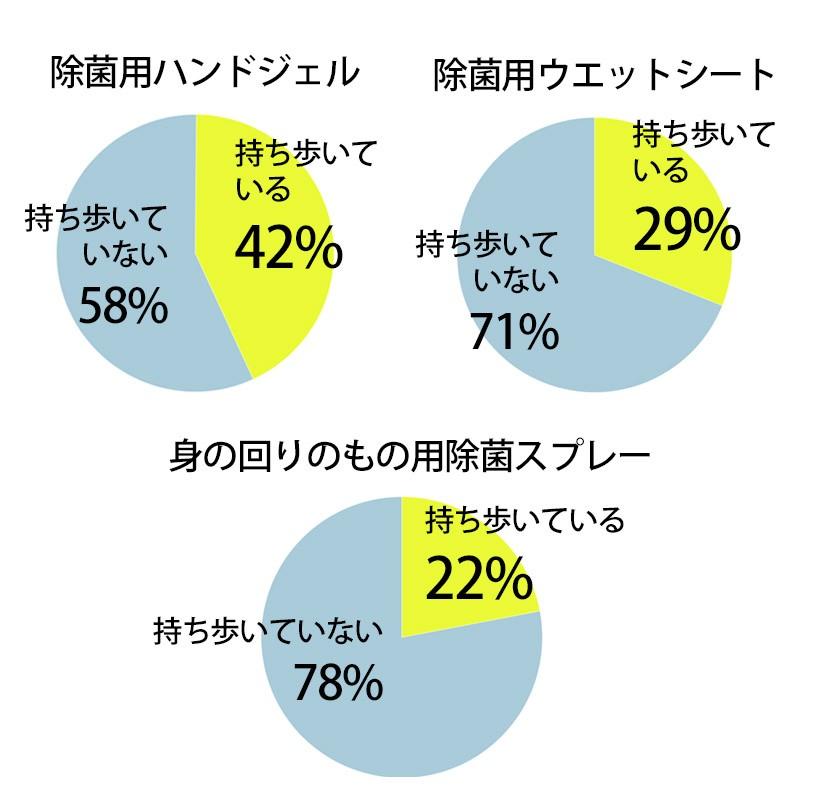 円グラフ3