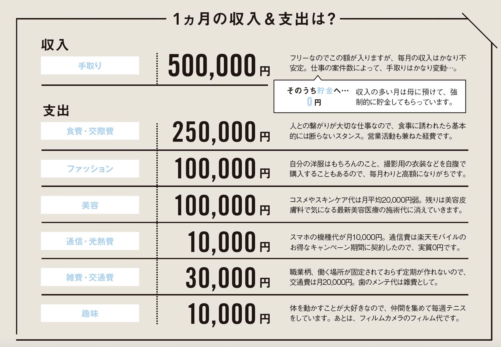 坂本さんの家計簿