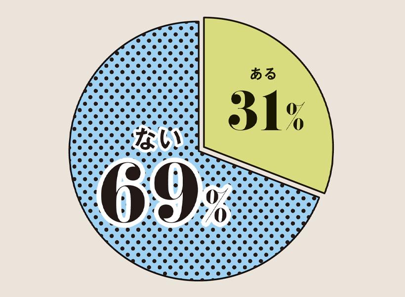円グラフ 2